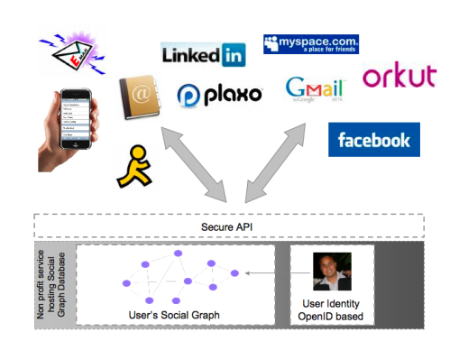 Consolidated Social Graph